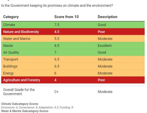 Republic's mixed results in climate-change assessment